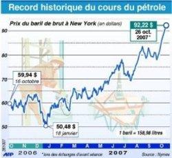 Cours_du_ptroleafp