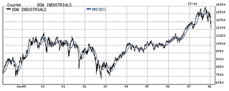 Dow_jones_10_ans
